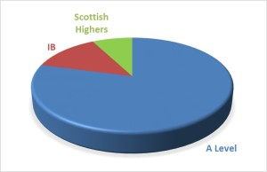 Scottish Highers A Level graph