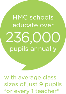 Number of pupils educated in HMC schools in 2017